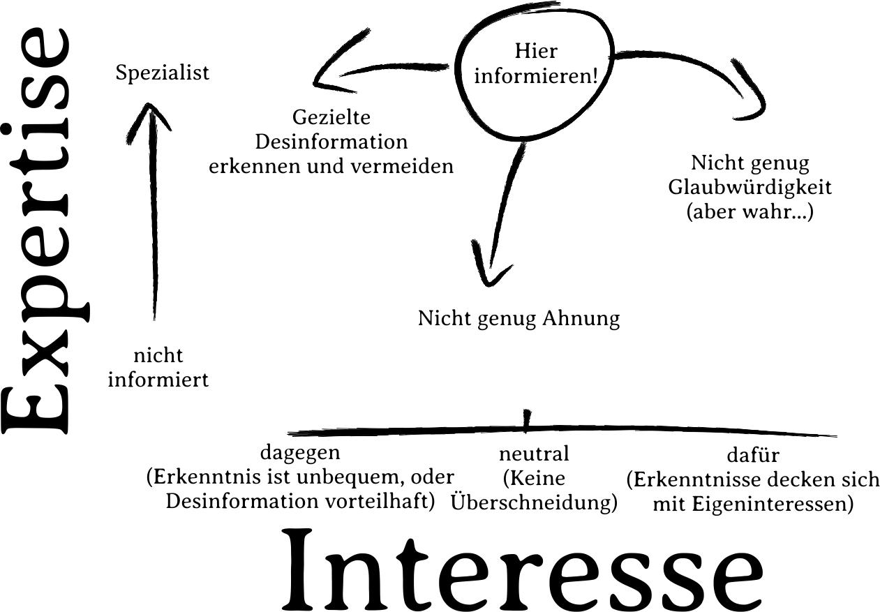Diagramm welches Expertise gegen Interesse aufzeichnet. Hohe Expertise und neutrales Interesse ist der Bereicht, in dem man sich informieren sollte.