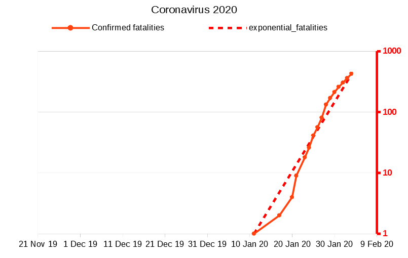 Coronavirus 2020 chart