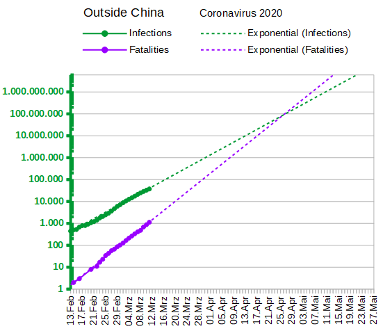 11.03.2020 Infections and Fatalities worldwide excl. China, semi-log plot, exponentially extrapolated