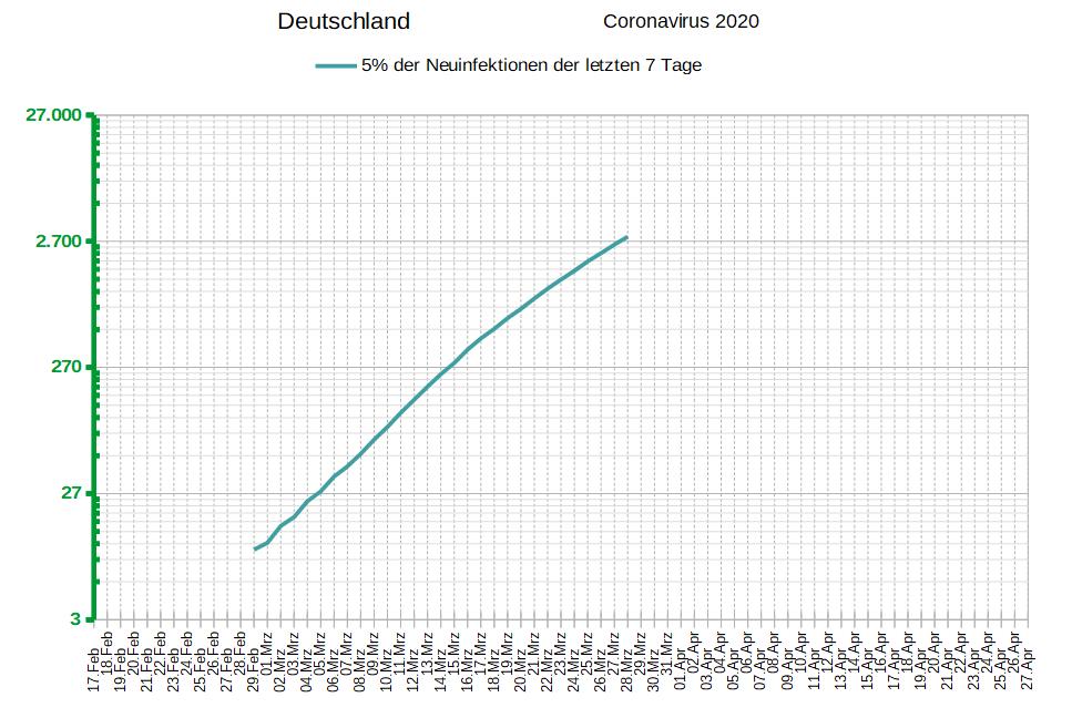 29.03.2019 5% der Neuinfektionen der vergangenen 7 Tage, Deutschland, COVID-19